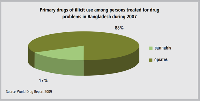 World Drug Report 2009